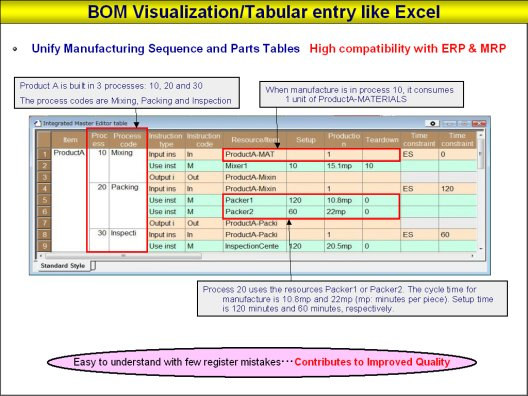 Visualizing The Bom Bill Of Materials E Learning Of