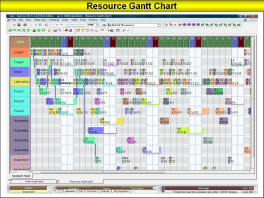 Visualizing The Production Schedule Gantt Resource Charts