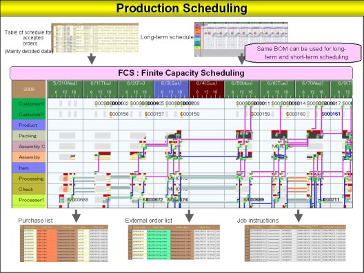 Production Scheduling E Learning Of Production Scheduling