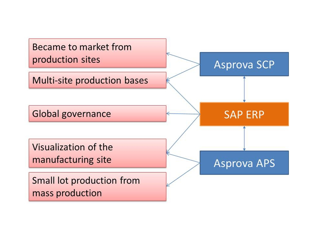 SAP ERP and Asprova collaboration - e-Learning of Production Scheduling