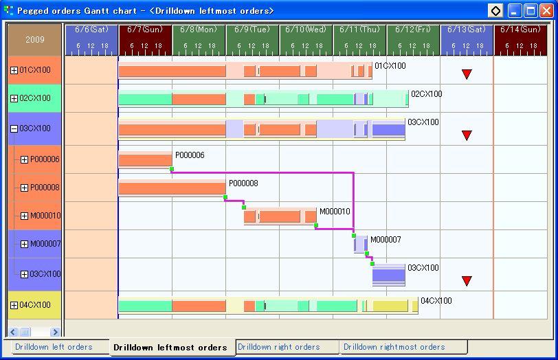 Pegged Order Gantt Chart Asprova Online Help